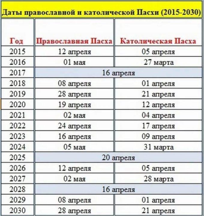 Какого числа Пасха - КАЛЕНДАРЬ на 2015, 2021, 2022, 2023, 2024, 2025, 2026, 2027, 2028, 2029, 2030